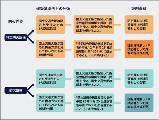 防火設備の例示仕様と大臣認定品の比較